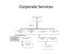 corporate_services_structure_chart_19_03